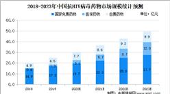 2020年中国抗HIV病毒药物市场现状及市场规模预测分析