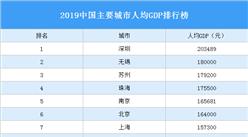 2019中国主要城市人均GDP排行榜:深圳第一 无锡第二(图)