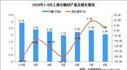 2020年8月上海市铜材产量数据统计分析