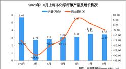 2020年8月上海市化学纤维产量数据统计分析