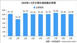 2020年9月中國倉儲指數解讀及后市預測分析(附圖表)