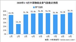 2020年9月中国物流业景气指数56.1% 较上月回升3.9个百分点(图)