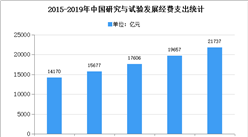 2020年中国科学服务行业存在问题及发展前景预测分析