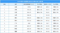 2020年国庆假期全国各省市游客人次及旅游收入排行榜