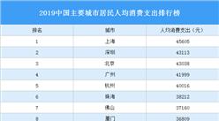 2019中国主要城市居民人均消费支出排行榜:上海第一 深圳第二(图)