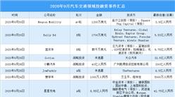 2020年9月汽车交通领域投融资情况分析:小鹏汽车受资本青睐(附完整名单)