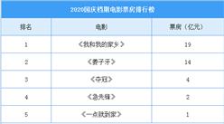 2020年国庆档电影票房排行榜