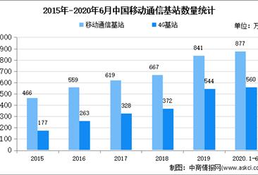 2020年中国移动信息服务市场现状及发展趋势预测分析