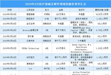 2020年9月医疗器械及硬件领域投融资情况分析:战略投资事件最多(附完整名单)