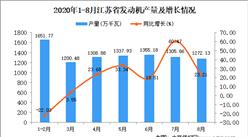 2020年8月江蘇省發動機產量數據統計分析