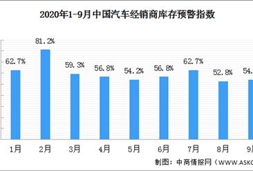 """2020年9月汽车经销商库存预警指数54% """"金九""""旺季将利好"""