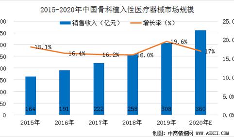 2020年中国骨科植入性医疗器械市场规模预测及未来发展机遇分析(图)