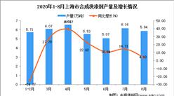 2020年8月上海市合成洗涤剂产量数据统计分析