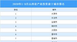 2020年1-9月山西产业投资前十城市排名(产业篇)