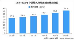 2020年中国炼乳行业市场现状及发展前景预测分析(附图表)