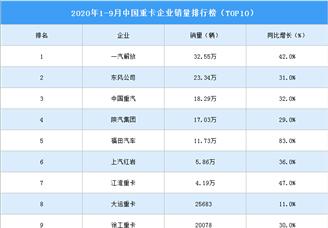 2020年1-9月中国重卡企业销量排行榜(TOP10)