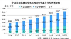 2020年中国全业态物业管理及商业运营服务市场规模及市场机遇分析(图)