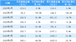 2020年9月招商蛇口销售简报:销售额同比增长5.7%(附图表)