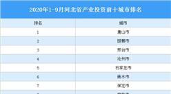2020年1-9月河北产业投资前十城市排名(产业篇)