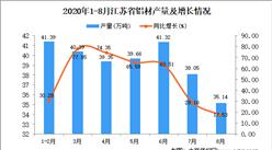 2020年8月江苏省铝材产量数据统计分析