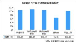 2020年9月中国快递物流指数108.1%(附全国物流开发区一览)