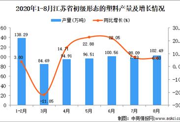 2020年8月江苏省初级形态的塑料产量数据统计分析