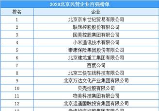 2020年北京市民营企业百强排行榜(附榜单)
