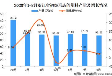 2020年8月浙江省初级形态的塑料产量数据统计分析