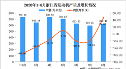 2020年8月浙江省發動機產量數據統計分析