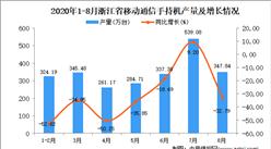2020年8月浙江省手机产量数据统计分析