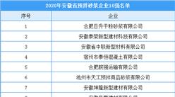2020年安徽省预拌砂浆企业10强排行榜