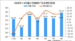 2020年8月浙江省钢材产量数据统计分析