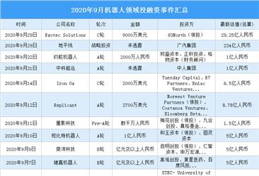 2020年9月机器人领域投融资情况分析:投融资金额环比增加95.9%(附完整名单)