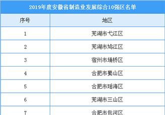 2019年度安徽省制造业发展综合10强区排行榜