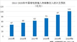 中国脊柱类植入器械市场规模预测:2020年市场规模有望突破100亿元(图)