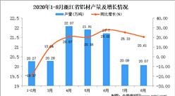 2020年8月浙江省铝材产量数据统计分析
