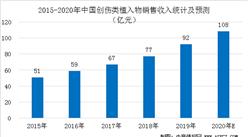 2020年中国创伤类植入器械规模预测及驱动因素分析(图)