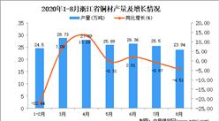 2020年8月浙江省铜材产量数据统计分析