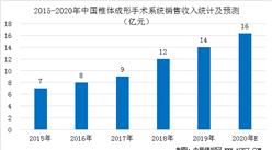 2020年中国椎体成形手术系统市场规模预测分析(图)
