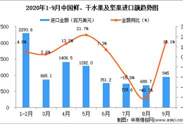 2020年9月中国鲜、干水果及坚果进口数据统计分析