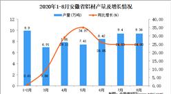 2020年8月安徽省铝材产量数据统计分析