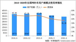 網約車日均訂單量超2100萬單 2020年中國網約車行業規模分析(附圖表)