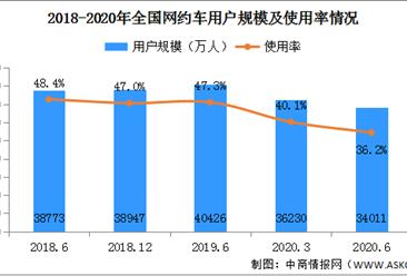 网约车日均订单量超2100万单 2020年中国网约车行业规模分析(附图表)
