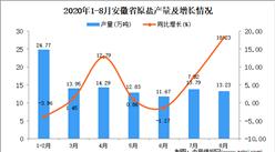 2020年8月安徽省原盐产量数据统计分析