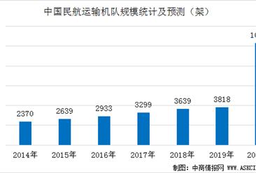 中国已成为全球第二大航空运输市场  2038年民用航空机队规模将超10000架(图)