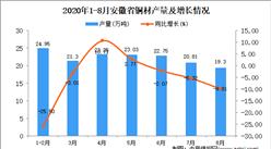 2020年8月安徽省铜材产量数据统计分析
