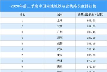 2020年前三季度中国内地地铁运营线路长度排行榜:上海第一 北京第二(图)