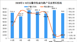 2020年8月安徽省集成电路产量数据统计分析