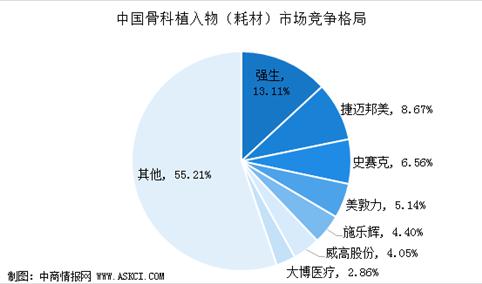 2020年中国骨科植入性医疗器械市场竞争格局分析:国外企业占据较大份额(图)