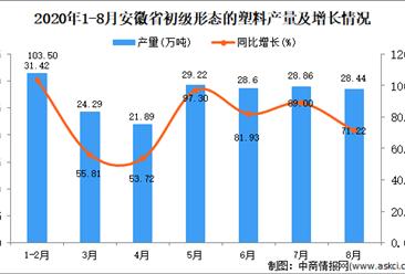2020年8月安徽省初级形态的塑料产量数据统计分析